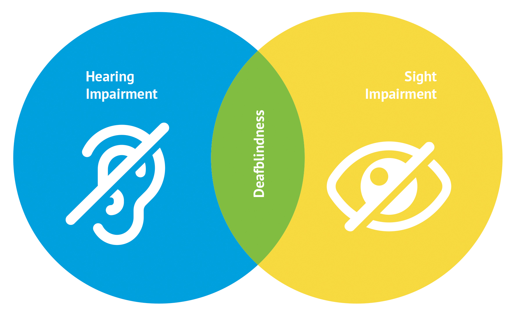 Logo explaining deaf blindness with two circles one is blue, and reads hearing impairment, the other yellow and reads sight impairment in the middle of this in green it reads deafblindness